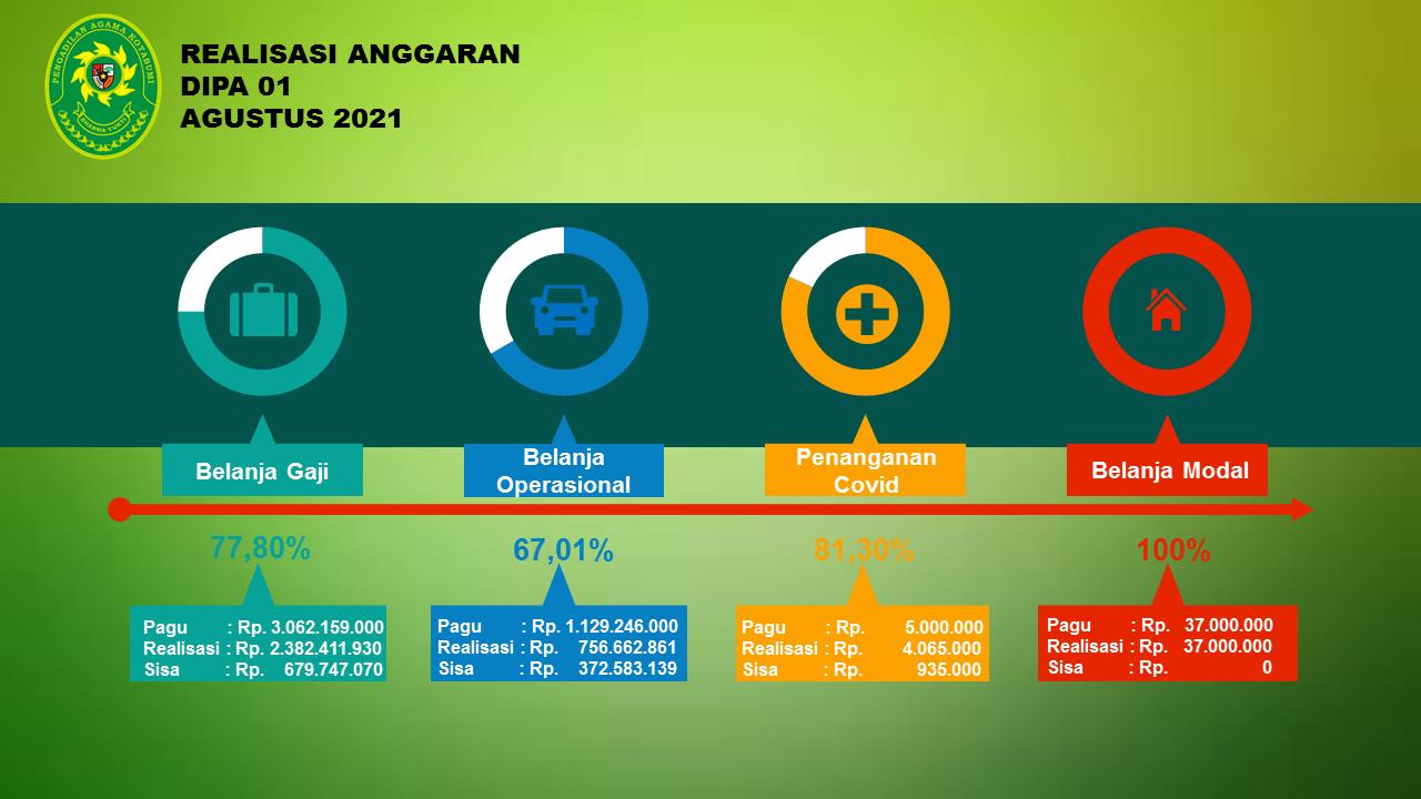 Realisasi Anggaran Dipa 01 Bulan Agustus 2021