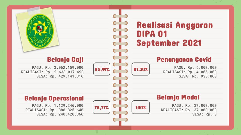 Realisasi Anggaran Dipa 01 Bulan September 2021
