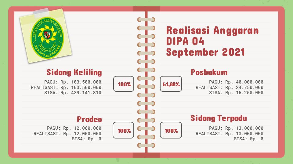 Realisasi Anggaran Dipa 04 Bulan September 2021