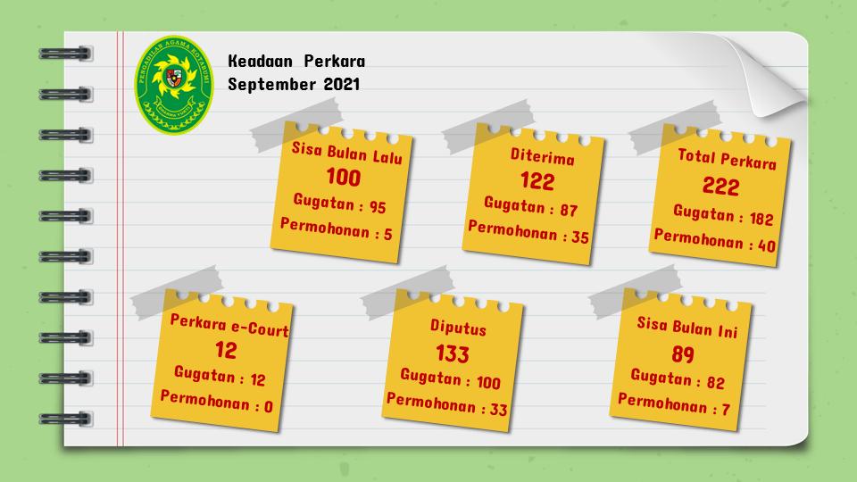 KEADAAN PERKARA SEPTEMBER 2021